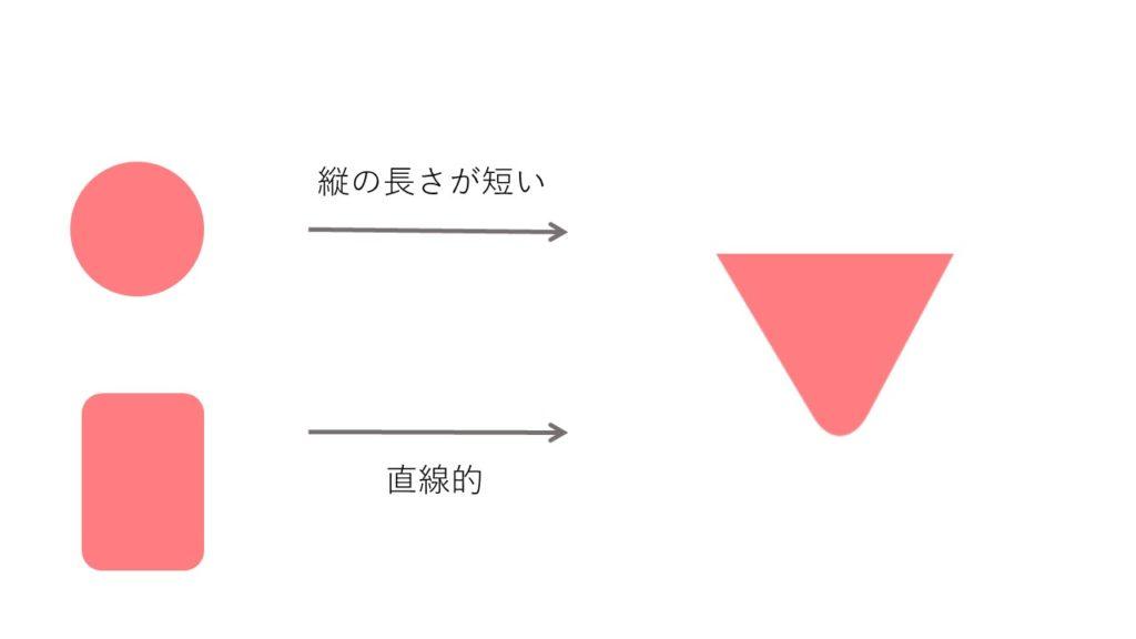顔型 逆三角型