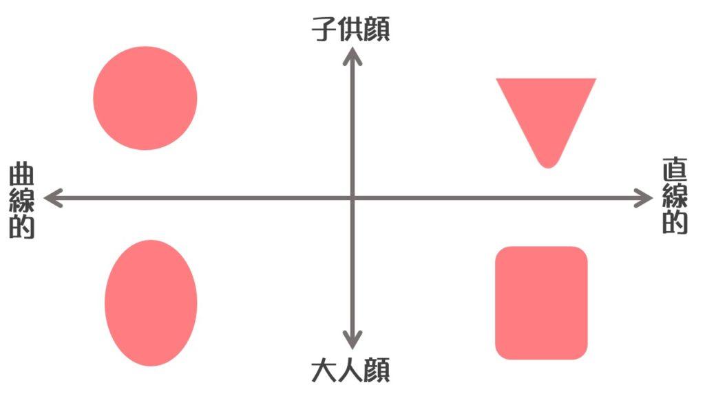顔型 4軸に分類