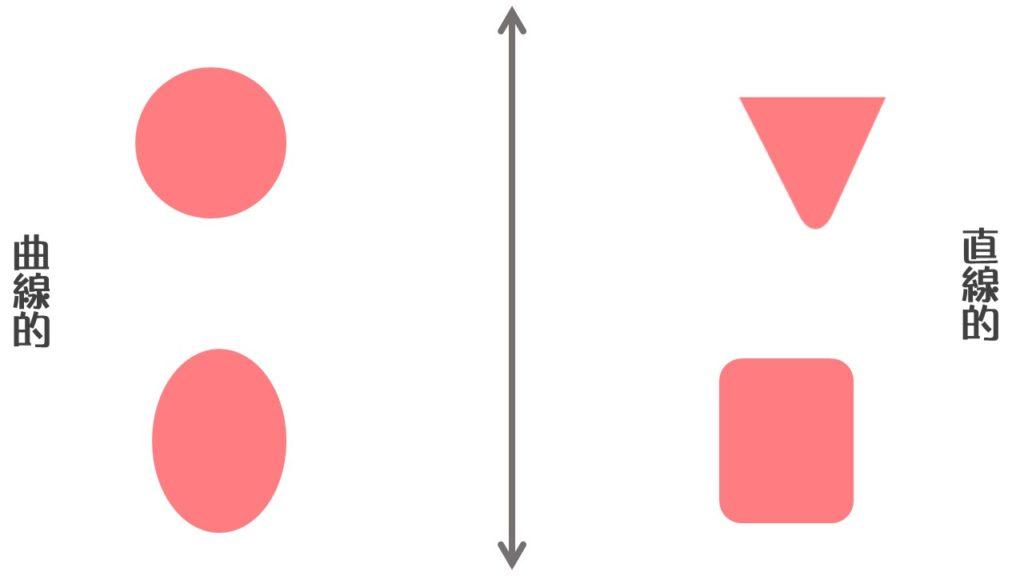顔型の印象 曲線的・直線的