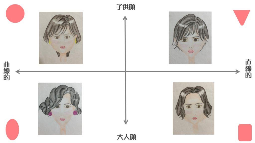 顔型診断 顔型による印象の違い