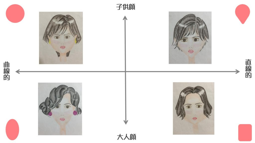 顔型 イメージ